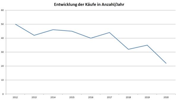 Käufe – Bekleidung und textile Accessoires – 2012-2020