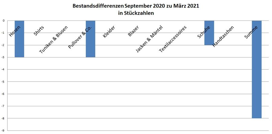Kleiderschrankinventur Frühjahr 2021 - Veränderungen in Stückzahlungen im Vergleich zum Herbst 2020 - Minimalismus in der Praxis